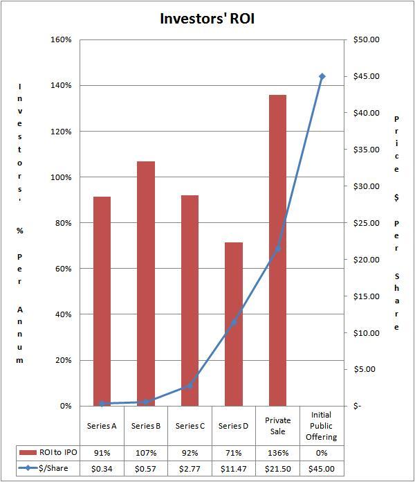 LinkedIn ROI Percent Per Year