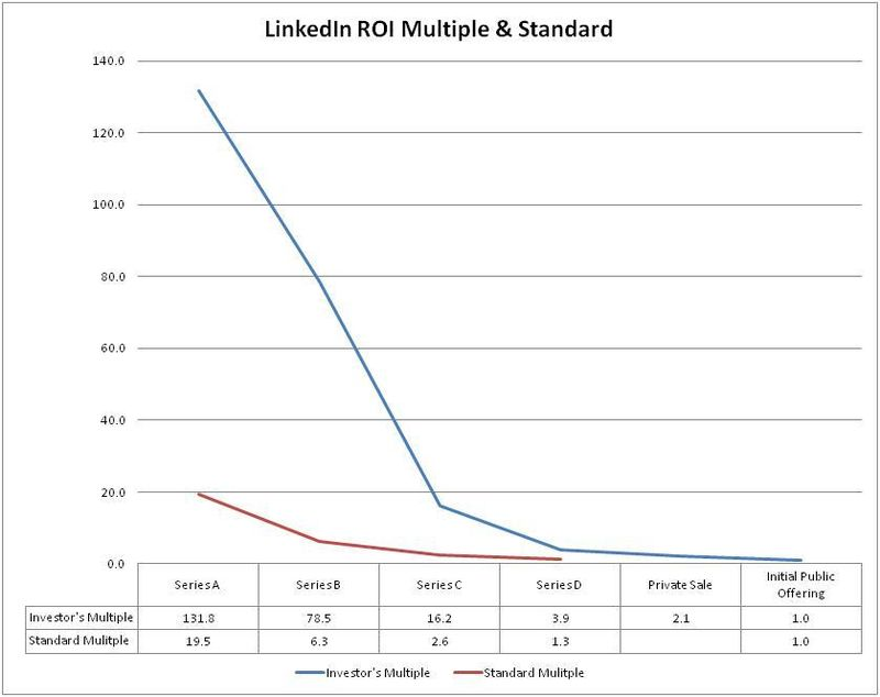 LinkedIn ROI Multiple vs Standard