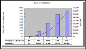 QuickUp Graphic wborder Sales and Headcount